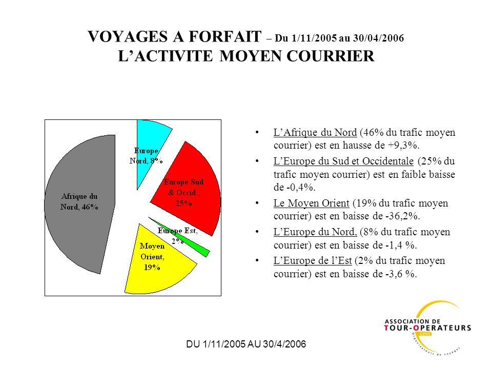 DU 1/11/2005 AU 30/4/2006 VOYAGES A FORFAIT – MOYEN COURRIER EVOLUTION DES RESERVATIONS PAR MOIS