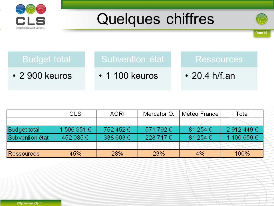 Page 10 Quelques chiffres Budget total 2 900 keuros Subvention état 1 100 keuros Ressources 20.4 h/f.an