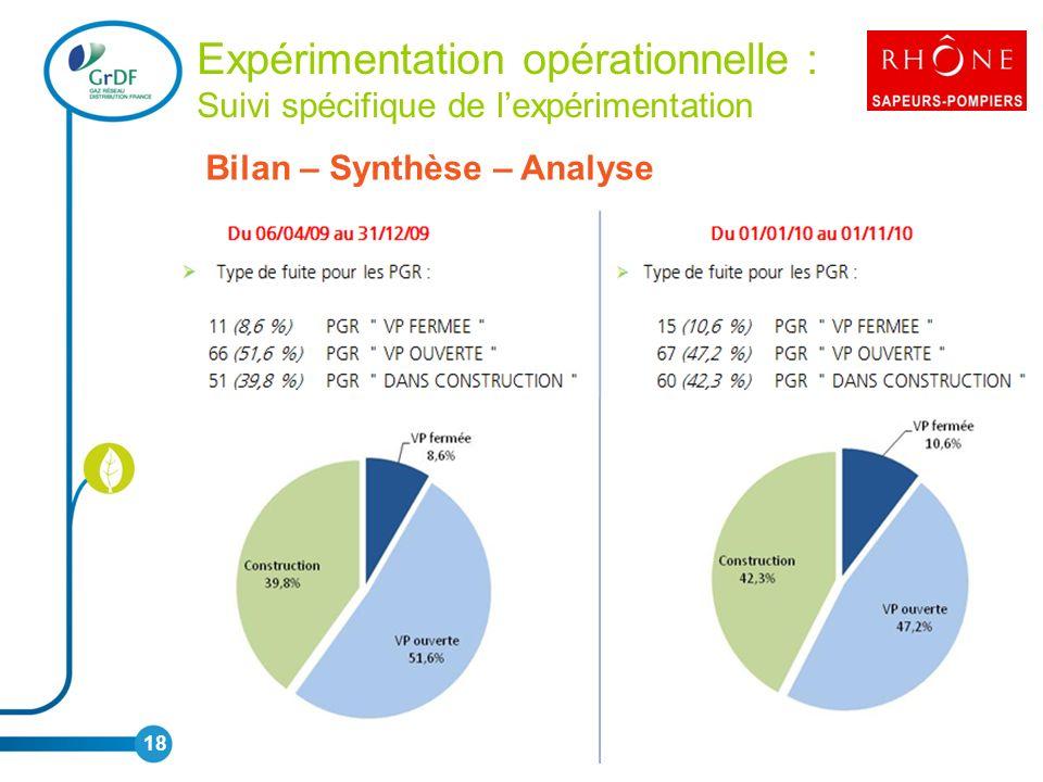 Expérimentation opérationnelle : Suivi spécifique de lexpérimentation Bilan – Synthèse – Analyse 18