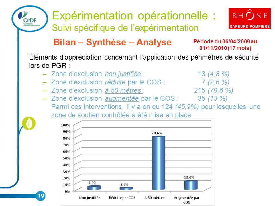 Expérimentation opérationnelle : Suivi spécifique de lexpérimentation Bilan – Synthèse – Analyse Période du 06/04/2009 au 01/11/2010 (17 mois) Éléments dappréciation concernant lapplication des périmètres de sécurité lors de PGR : –Zone dexclusion non justifiée : 13 (4,8 %) –Zone dexclusion réduite par le COS : 7 (2,6 %) –Zone dexclusion à 50 mètres : 215 (79,6 %) –Zone dexclusion augmentée par le COS : 35 (13 %) Parmi ces interventions, il y a en eu 124 (45,9%) pour lesquelles une zone de soutien contrôlée a été mise en place.