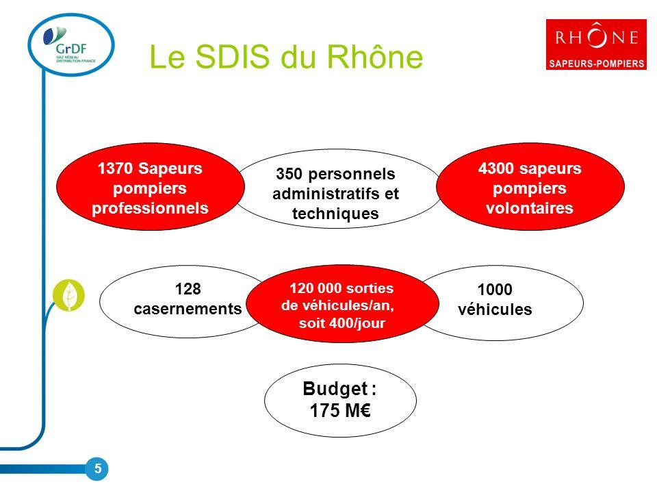 350 personnels administratifs et techniques Le SDIS du Rhône 5 1370 Sapeurs pompiers professionnels 4300 sapeurs pompiers volontaires 128 casernements 1000 véhicules 120 000 sorties de véhicules/an, soit 400/jour Budget : 175 M
