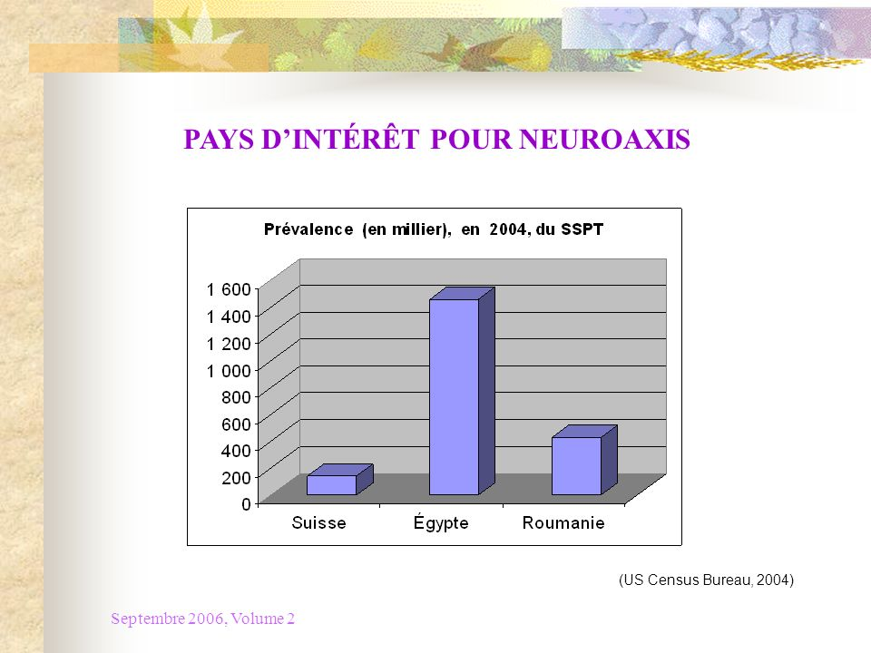 Septembre 2006, Volume 2 PAYS DINTÉRÊT POUR NEUROAXIS (US Census Bureau, 2004)
