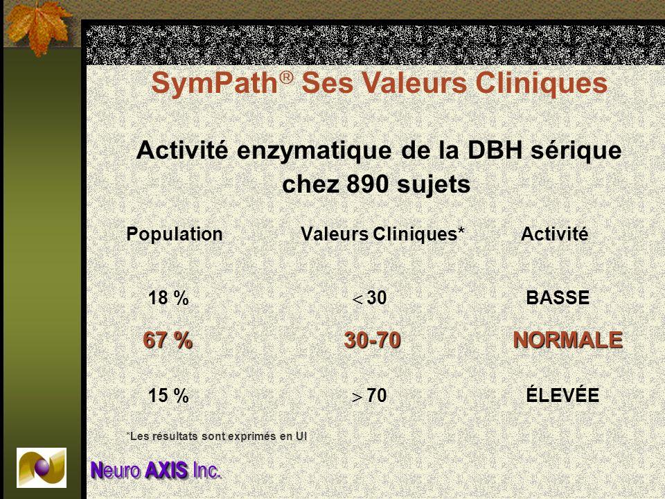 NAXIS N euro AXIS Inc. Activité enzymatique de la DBH sérique chez 890 sujets PopulationValeurs Cliniques* Activité 18 % 30 BASSE 67 % 30-70 NORMALE 1