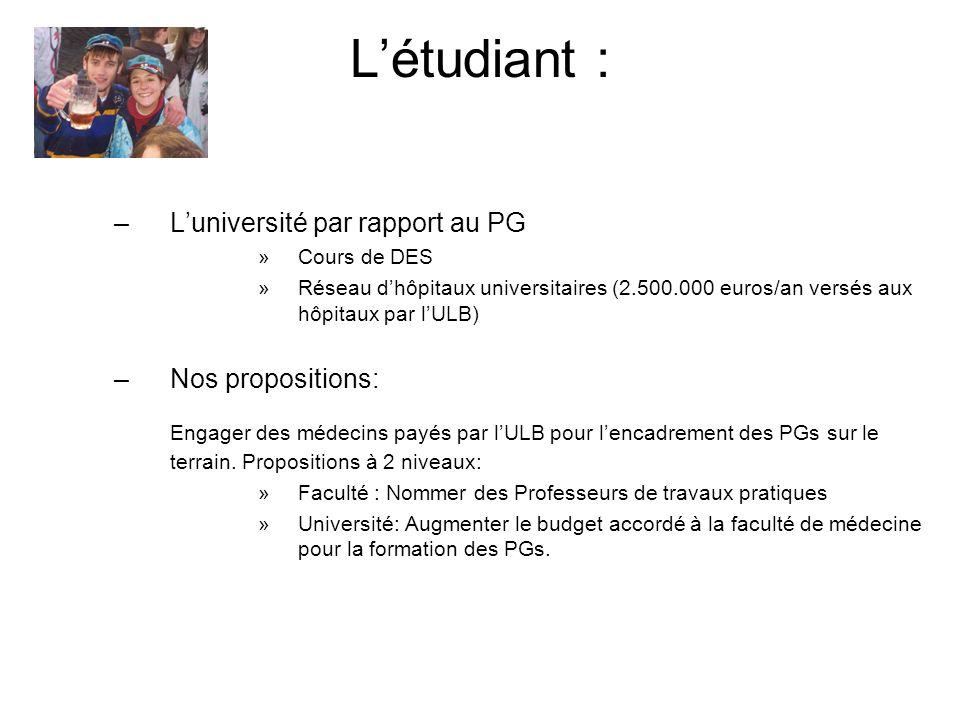Létudiant : –Luniversité par rapport au PG »Cours de DES »Réseau dhôpitaux universitaires (2.500.000 euros/an versés aux hôpitaux par lULB) –Nos propo