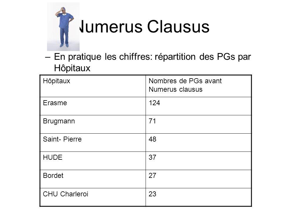 Numerus Clausus –En pratique les chiffres: répartition des PGs par Hôpitaux HôpitauxNombres de PGs avant Numerus clausus Erasme124 Brugmann71 Saint- P