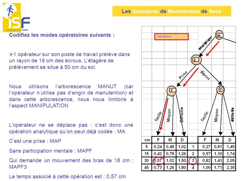 Les Standards de Manutention de Base Codifiez les modes opératoires suivants : 1 opérateur sur son poste de travail prélève dans un rayon de 18 cm des