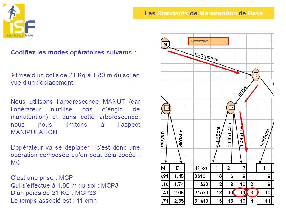 Les Standards de Manutention de Base Application 1 : démarche guidée Thème : Un opérateur doit prélever 30 colis de 25 kg stockés au sol, à un même endroit, et venir les déposer sur une table de 80 cm de haut située 12 mètres plus loin.