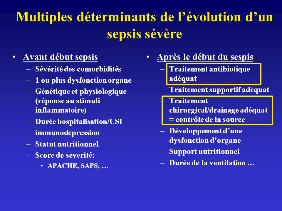 Multiples déterminants de lévolution dun sepsis sévère Avant début sepsis –Sévérité des comorbidités –1 ou plus dysfonction organe –Génétique et physi