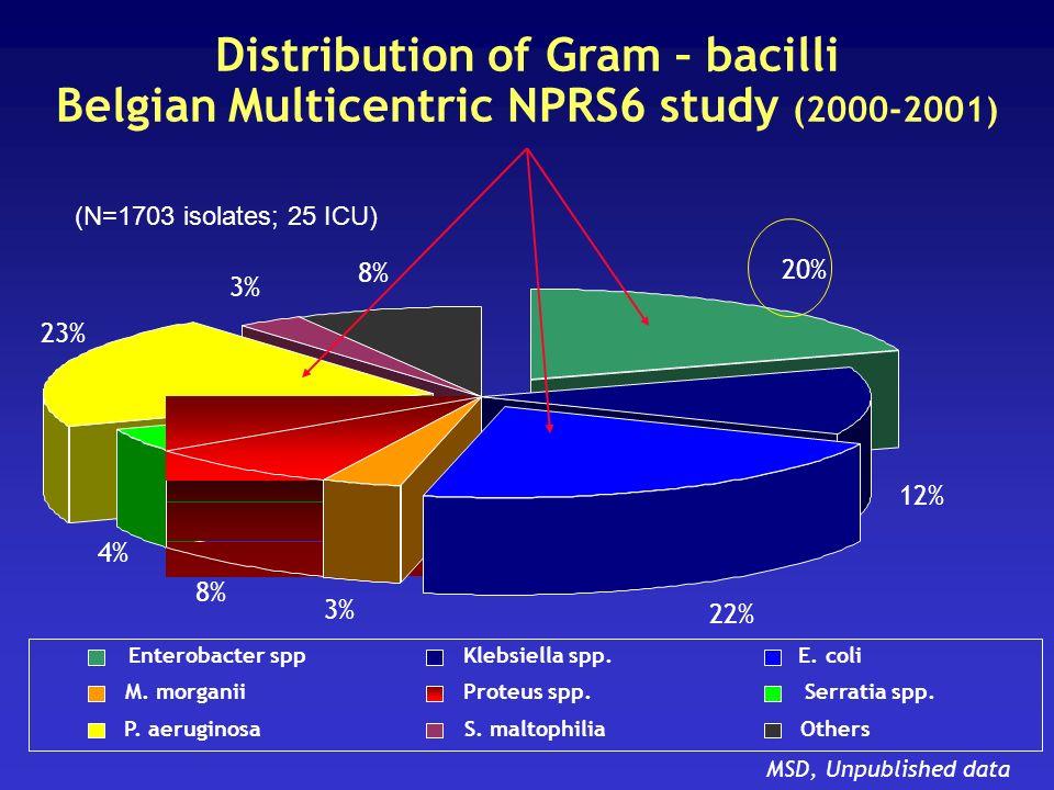 Distribution of Gram – bacilli Belgian Multicentric NPRS6 study (2000-2001) 20% 12% 22% 3% 8% 4% 3% 8% 23% Enterobacter sppKlebsiella spp.E. coli M. m