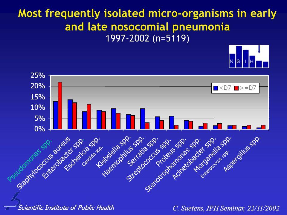 Pseudomonas spp. 0% 5% 10% 15% 20% 25% Staphylococcus aureus Enterobacter spp. Eschericia spp. Candida spp. Klebsiella spp. Haemophilus spp. Serratia