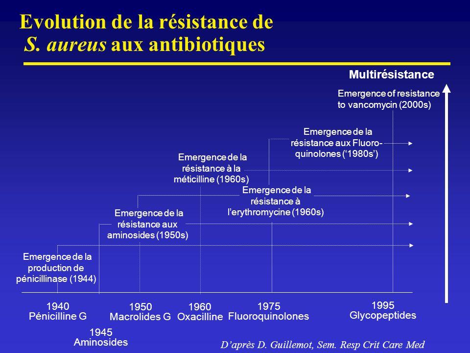 Evolution de la résistance de S. aureus aux antibiotiques 1940 Pénicilline G 1950 Macrolides G 1975 Fluoroquinolones 1995 Glycopeptides Emergence de l