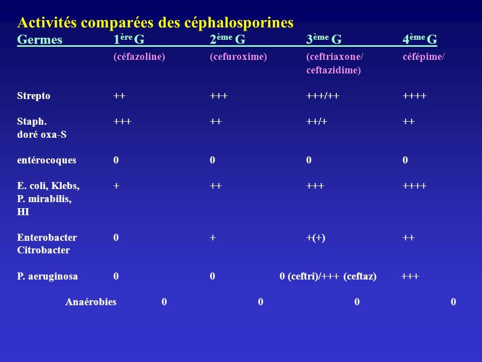 Activités comparées des céphalosporines Germes1 ère G2 ème G3 ème G4 ème G (céfazoline)(cefuroxime)(ceftriaxone/céfépime/ ceftazidime) Strepto++++++++