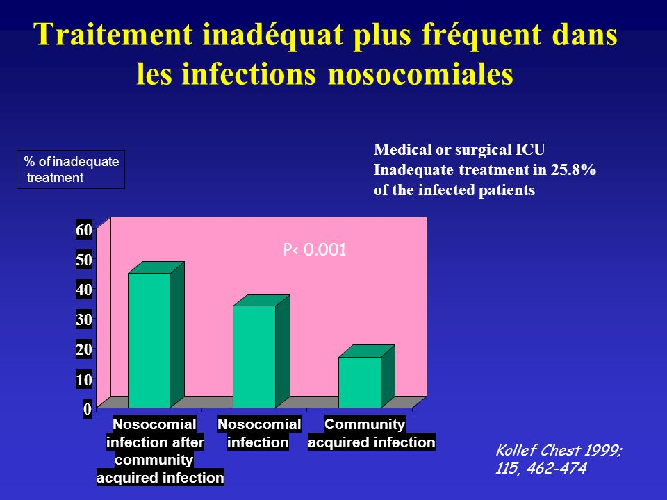 Infection « Communautaire ou Nosocomiale ».