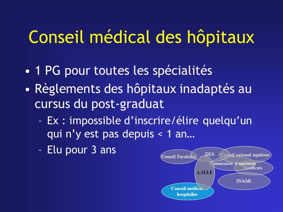 Conseil médical des hôpitaux 1 PG pour toutes les spécialités Règlements des hôpitaux inadaptés au cursus du post-graduat –Ex : impossible dinscrire/é