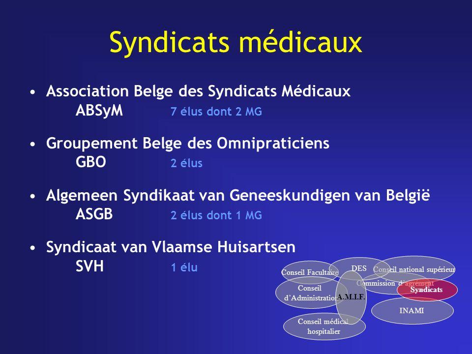 Syndicats médicaux Association Belge des Syndicats Médicaux ABSyM 7 élus dont 2 MG Groupement Belge des Omnipraticiens GBO 2 élus Algemeen Syndikaat v
