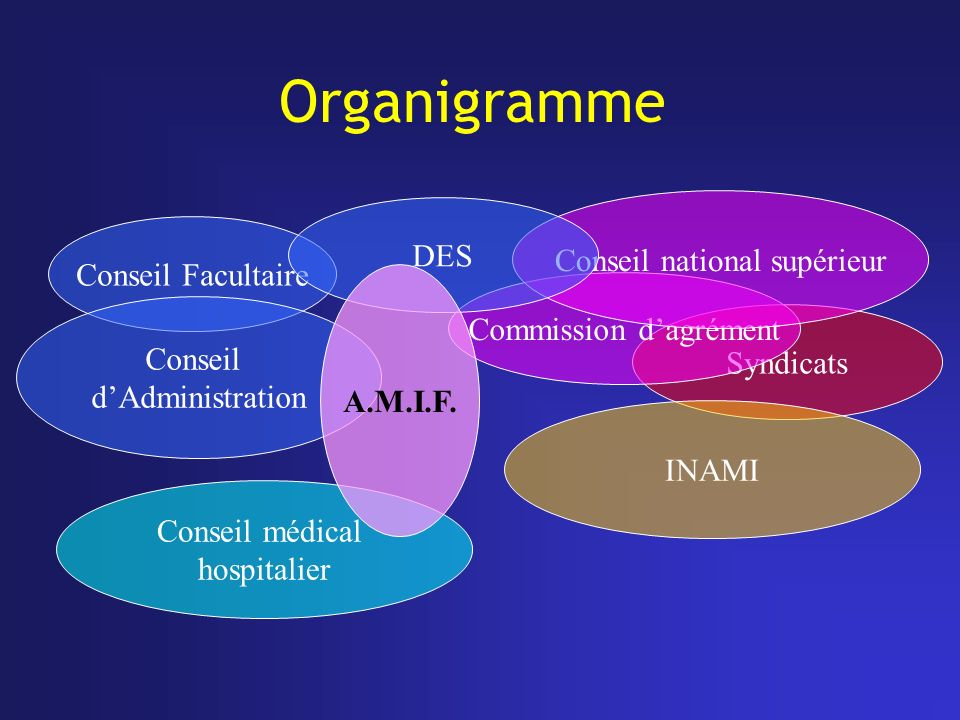 Organigramme Syndicats Commission dagrément Conseil médical hospitalier Conseil national supérieur Conseil Facultaire DES INAMI Conseil dAdministratio