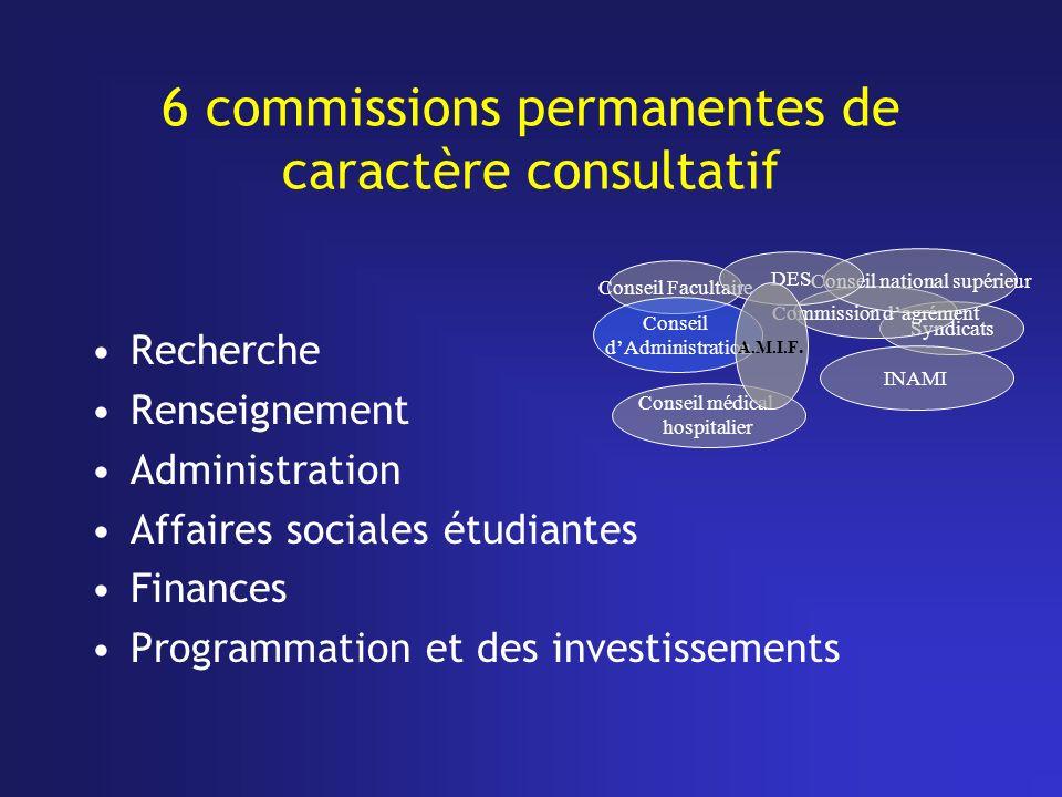 6 commissions permanentes de caractère consultatif Recherche Renseignement Administration Affaires sociales étudiantes Finances Programmation et des i