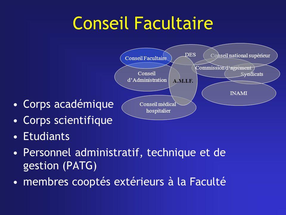 Conseil Facultaire Corps académique Corps scientifique Etudiants Personnel administratif, technique et de gestion (PATG) membres cooptés extérieurs à