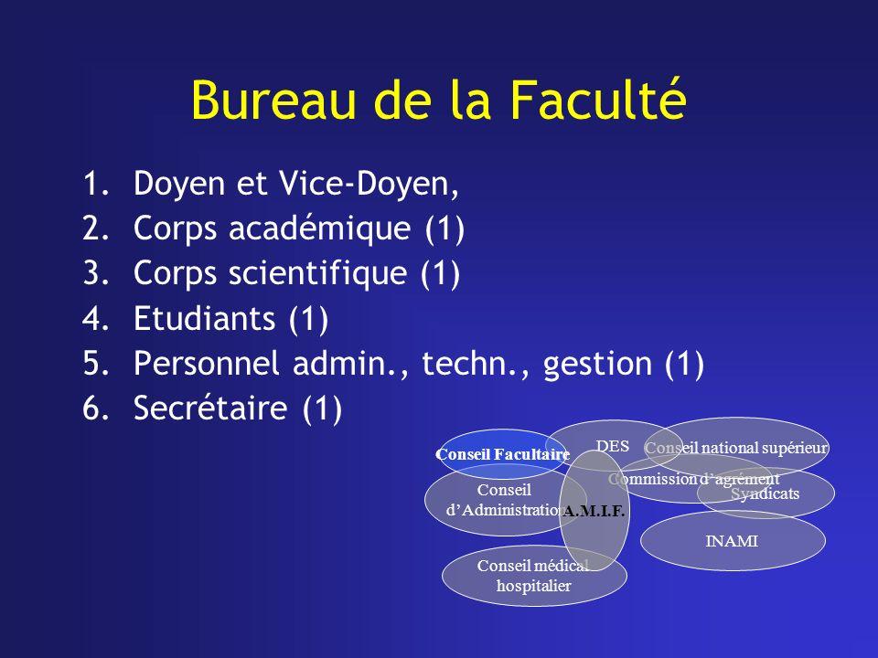 Bureau de la Faculté 1.Doyen et Vice-Doyen, 2.Corps académique (1) 3.Corps scientifique (1) 4.Etudiants (1) 5.Personnel admin., techn., gestion (1) 6.