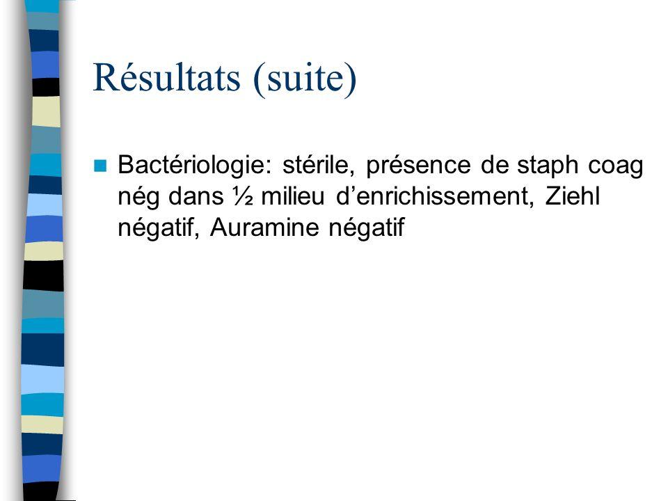 Résultats (suite) Bactériologie: stérile, présence de staph coag nég dans ½ milieu denrichissement, Ziehl négatif, Auramine négatif