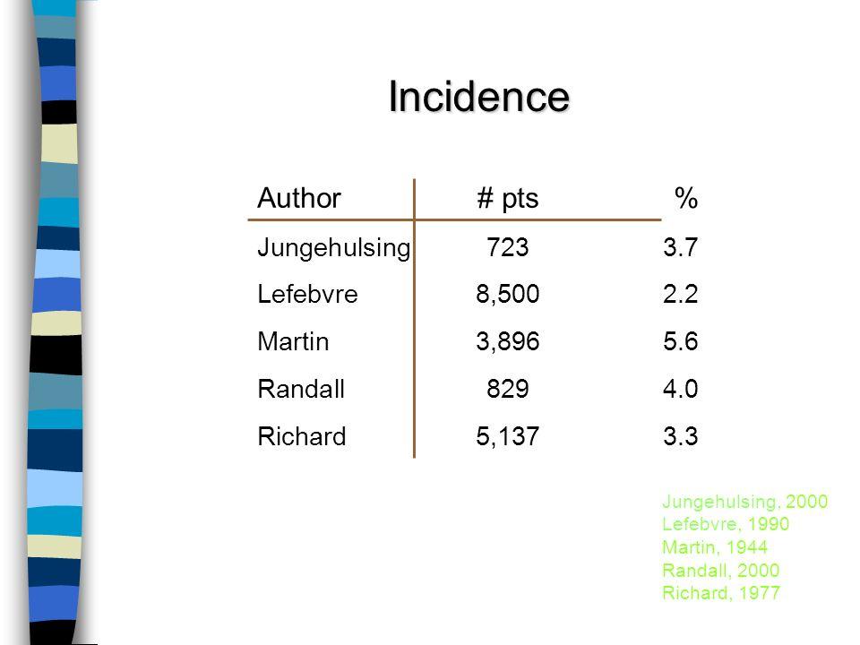 Incidence Jungehulsing, 2000 Lefebvre, 1990 Martin, 1944 Randall, 2000 Richard, 1977 Author# pts% Jungehulsing7233.7 Lefebvre8,5002.2 Martin3,8965.6 R