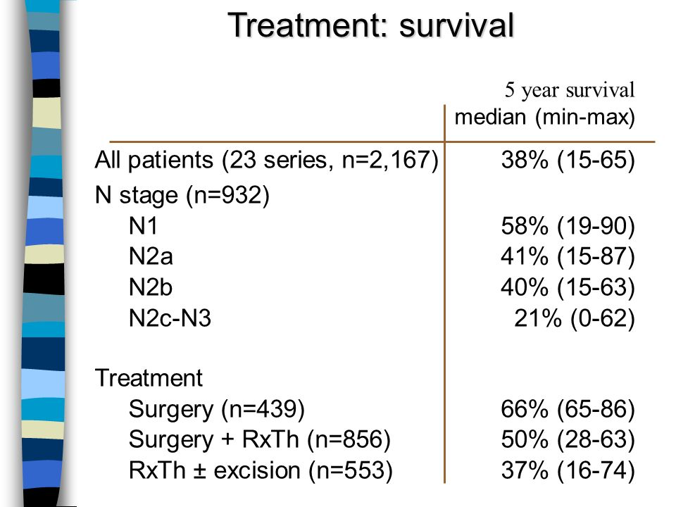 Treatment: survival 5 year survival median (min-max) All patients (23 series, n=2,167)38% (15-65) N stage (n=932) N158% (19-90) N2a41% (15-87) N2b40%
