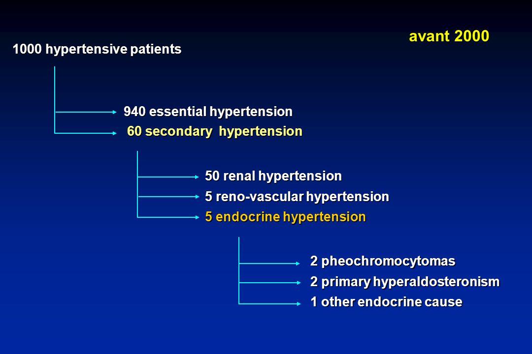 1000 hypertensive patients 940 essential hypertension 60 secondary hypertension 60 secondary hypertension 50 renal hypertension 5 reno-vascular hypert