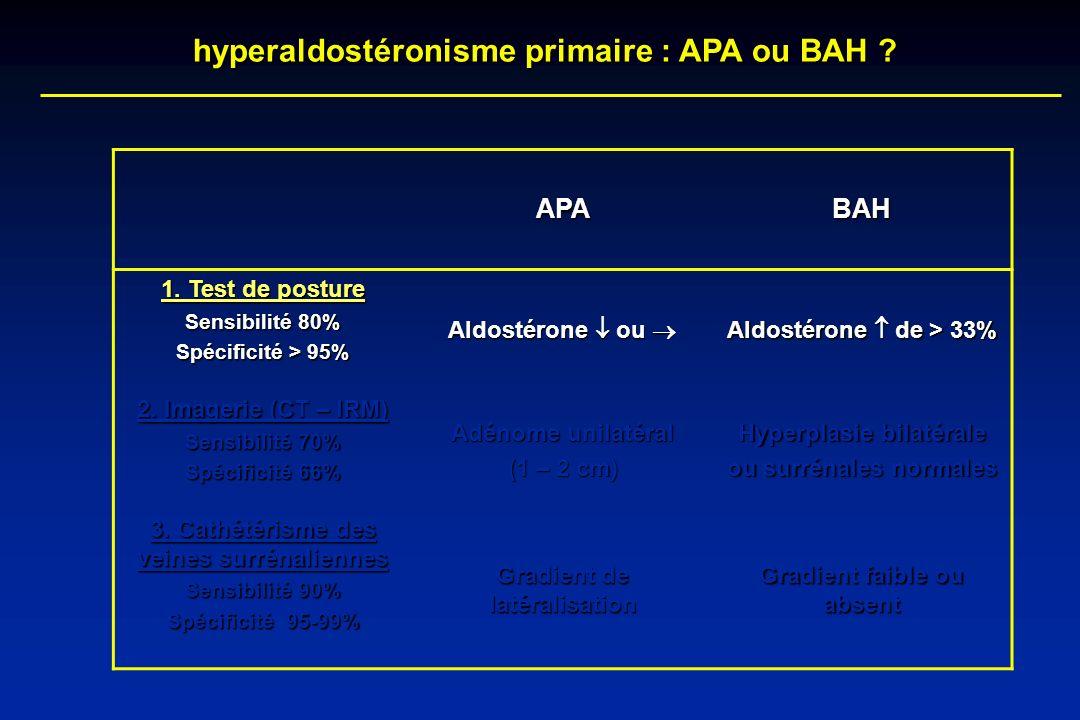 hyperaldostéronisme primaire : APA ou BAH ? APABAH 1. Test de posture Sensibilité 80% Spécificité > 95% Aldostérone ou Aldostérone ou Aldostérone de >