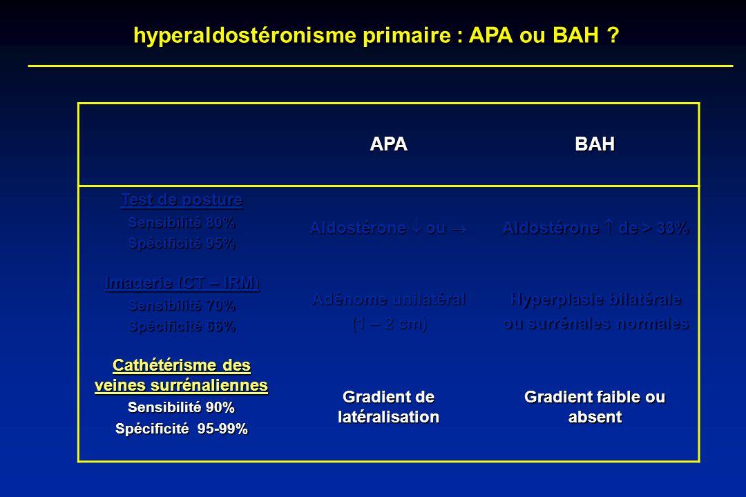hyperaldostéronisme primaire : APA ou BAH ? APABAH Test de posture Sensibilité 80% Spécificité 95% Aldostérone ou Aldostérone ou Aldostérone de > 33%