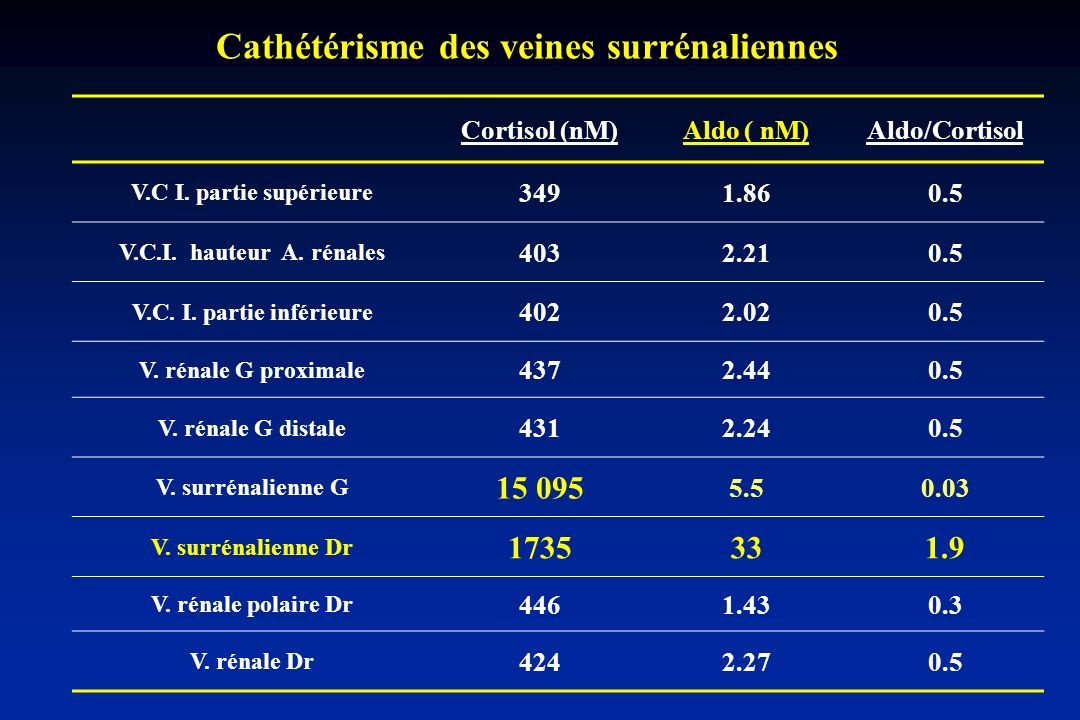 Cortisol (nM)Aldo ( nM)Aldo/Cortisol V.C I. partie supérieure 3491.860.5 V.C.I. hauteur A. rénales 4032.210.5 V.C. I. partie inférieure 4022.020.5 V.