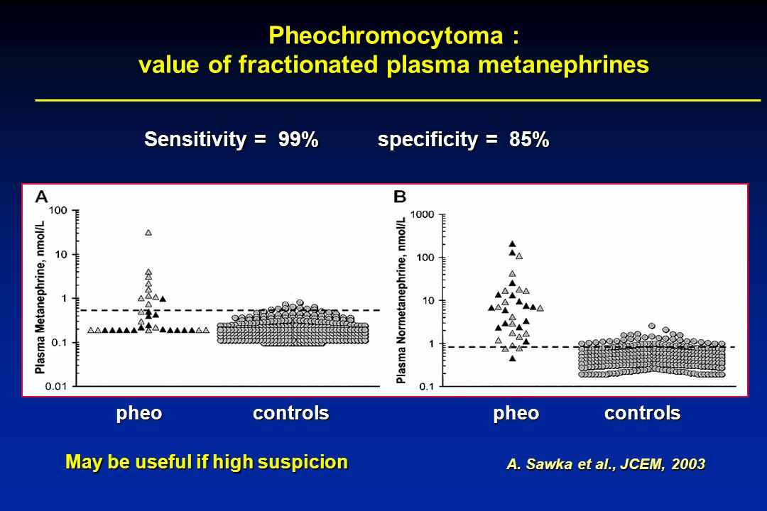 Pheochromocytoma : value of fractionated plasma metanephrines A. Sawka et al., JCEM, 2003 pheocontrolspheocontrols Sensitivity = 99% specificity = 85%