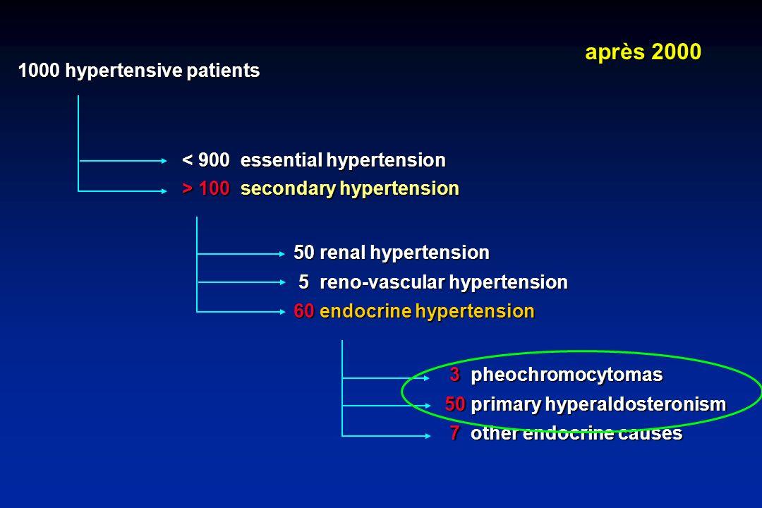 1000 hypertensive patients < 900 essential hypertension < 900 essential hypertension > 100 secondary hypertension > 100 secondary hypertension 50 rena
