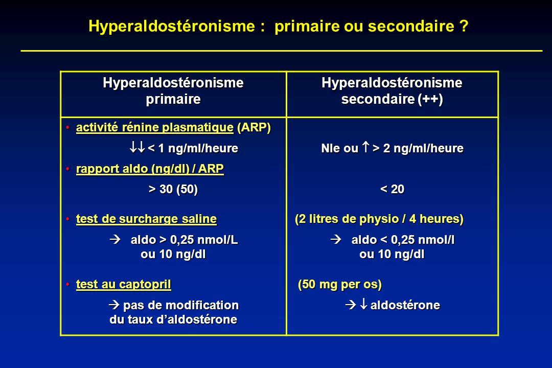 Hyperaldostéronisme : primaire ou secondaire ? Hyperaldostéronisme primaire Hyperaldostéronisme secondaire (++) activité rénine plasmatique (ARP) acti