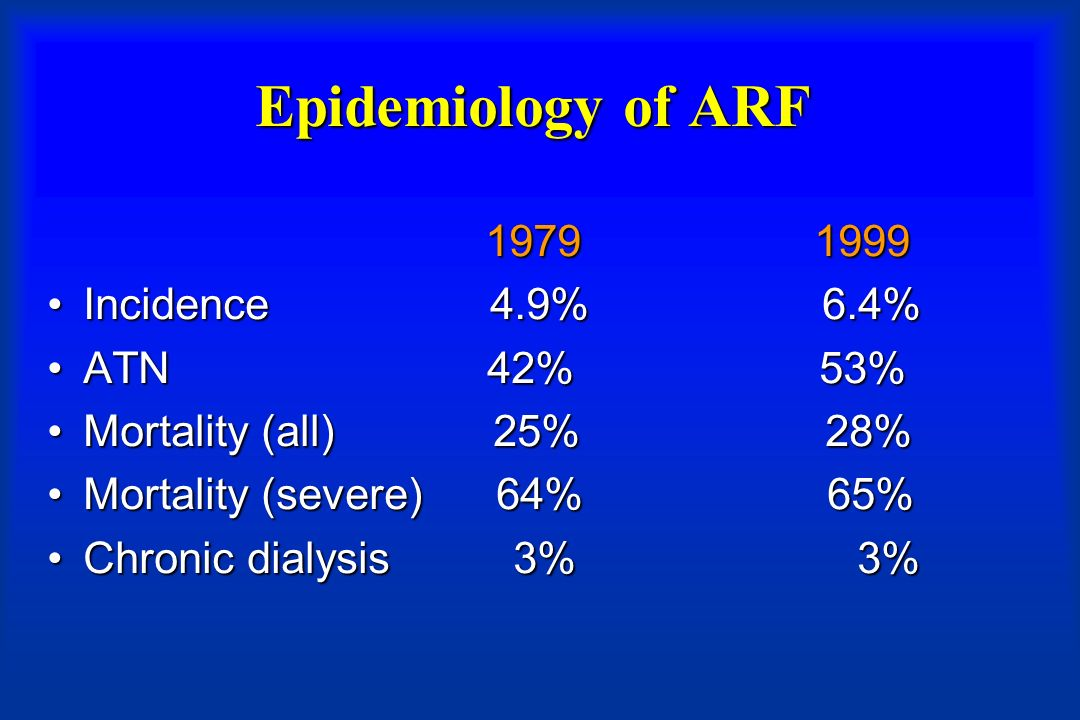 Epidemiology of ARF 1979 1999 1979 1999 Incidence 4.9% 6.4%Incidence 4.9% 6.4% ATN 42% 53%ATN 42% 53% Mortality (all) 25% 28%Mortality (all) 25% 28% Mortality (severe) 64% 65%Mortality (severe) 64% 65% Chronic dialysis 3% 3%Chronic dialysis 3% 3%