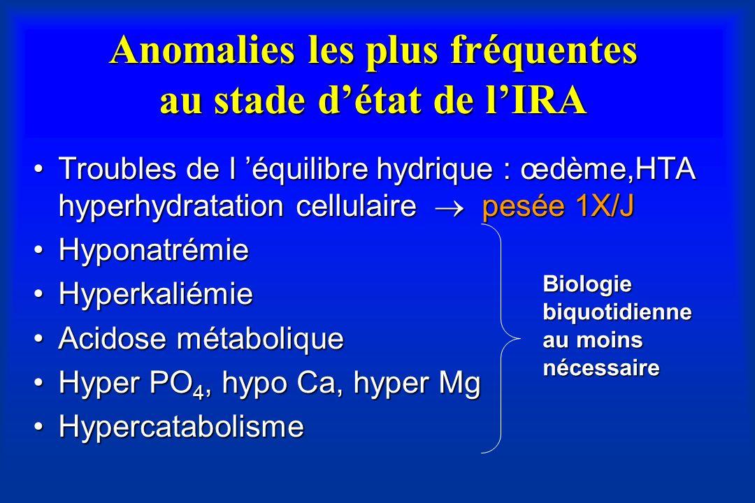 Anomalies les plus fréquentes au stade détat de lIRA Troubles de l équilibre hydrique : œdème,HTA hyperhydratation cellulaire pesée 1X/JTroubles de l