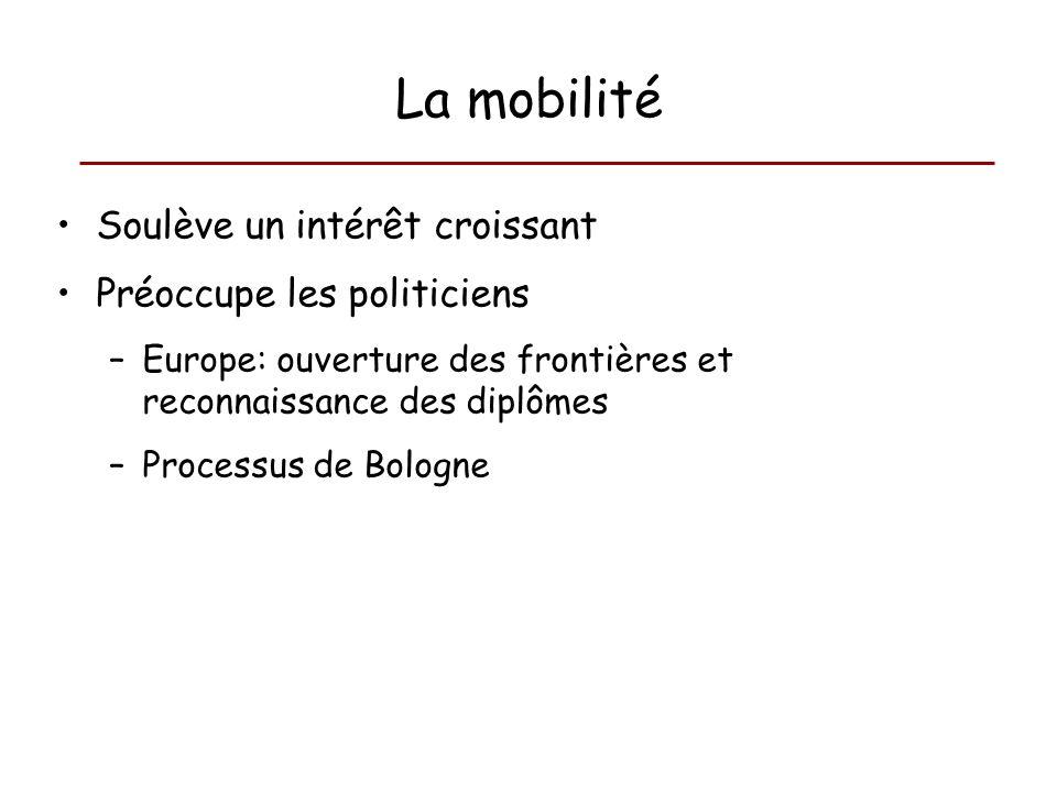 La mobilité Soulève un intérêt croissant Préoccupe les politiciens –Europe: ouverture des frontières et reconnaissance des diplômes –Processus de Bolo