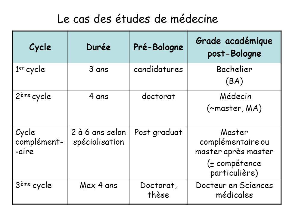 CycleDuréePré-Bologne Grade académique post-Bologne 1 er cycle3 anscandidaturesBachelier (BA) 2 ème cycle4 ansdoctorat Médecin (~master, MA) Cycle com