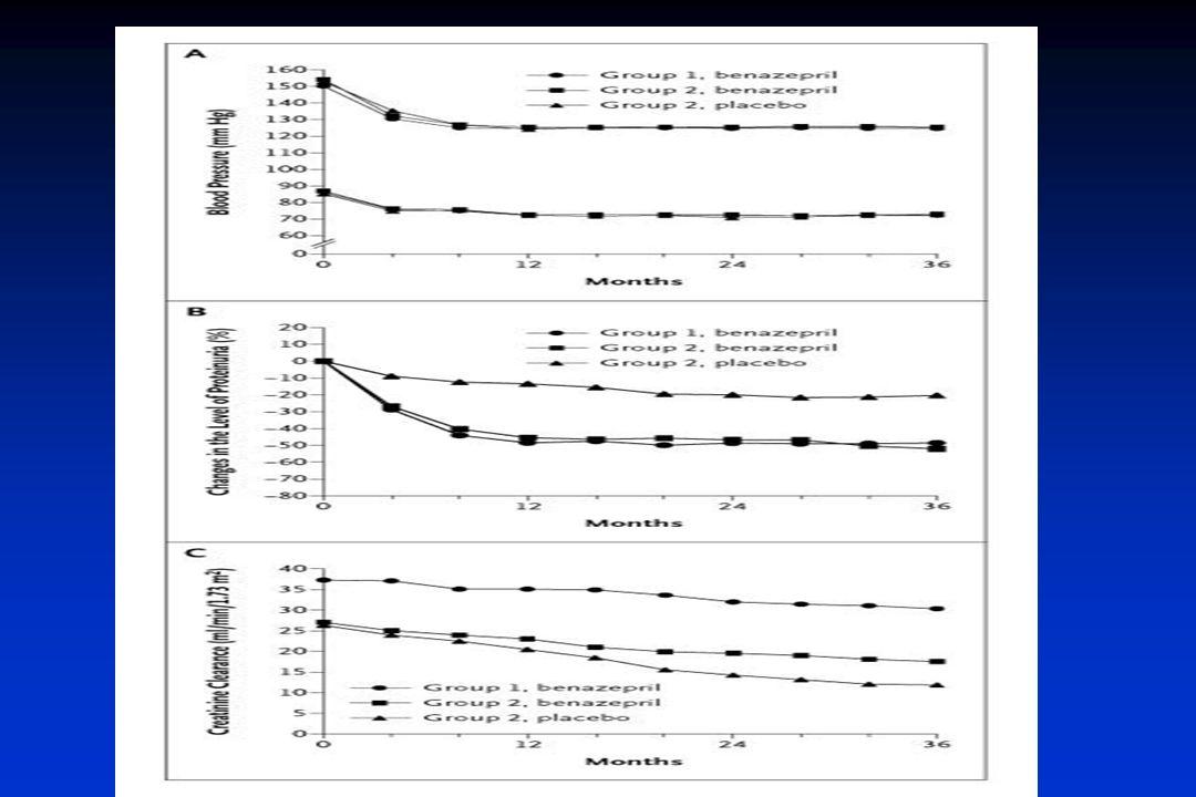 Adverse Events after Randomization Hou, F. et al. N Engl J Med 2006;354:131-140