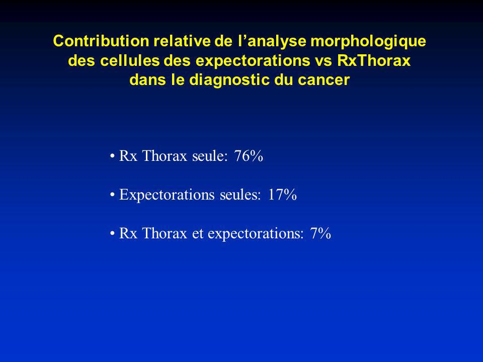 Screening du cancer pulmonaire par analyse morphocytologique NCI trial-Mayo Lung Project Homme fumeur > 45 ans Rx Thorax annuelle conseillée Rx Thorax