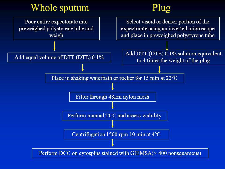 Induction des expectorations Nébuliseur ultrasonique avec un débit de 1-3ml/min Liquide hypertonique (3-5%) Spiromètre ou peak flow meter Prémédicatio