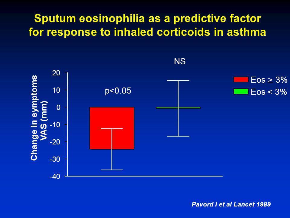 Non eosinophilic corticosteroid unresponsive asthma Pavord I et al Lancet 1999