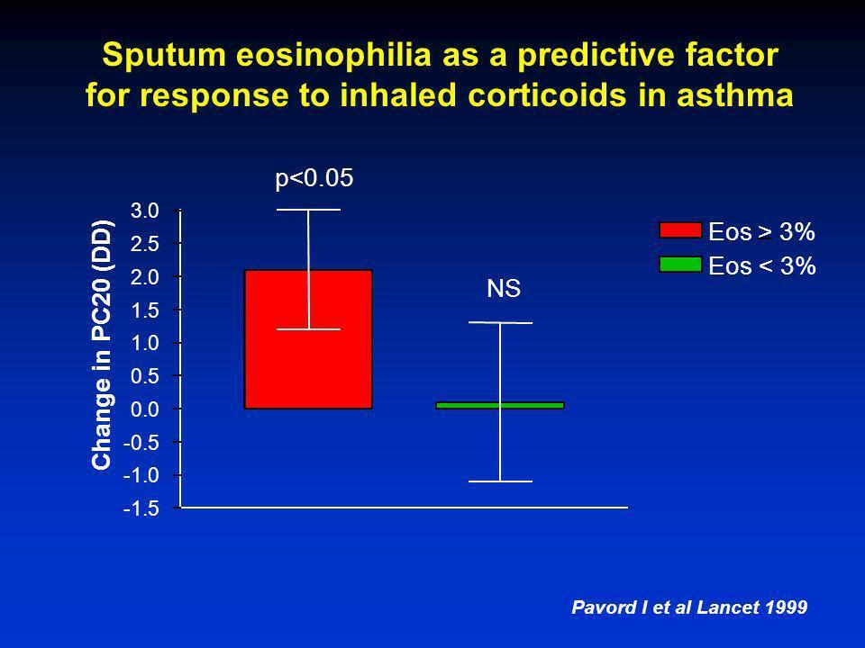 -40 -30 -20 -10 0 10 20 Eos> 3% Eos < 3% p<0.05 NS Change in symptoms VAS (mm) Pavord I et al Lancet 1999 Sputum eosinophilia as a predictive factor f