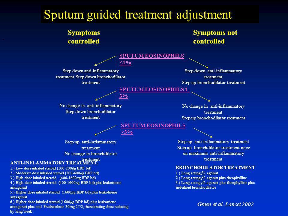 -1.5 -0.5 0.0 0.5 1.0 1.5 2.0 2.5 3.0 Eos> 3% Eos < 3% p<0.05 NS Change in PC20 (DD) Pavord I et al Lancet 1999 Sputum eosinophilia as a predictive fa