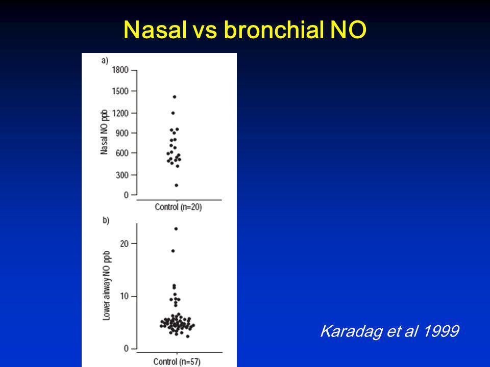 Mesure du NO exhalé Flux expiratoire constant durant 10 Débit expiratoire fixé à 50 ml/sec Contre une résistance Mesure durant les 4 dernières seconde