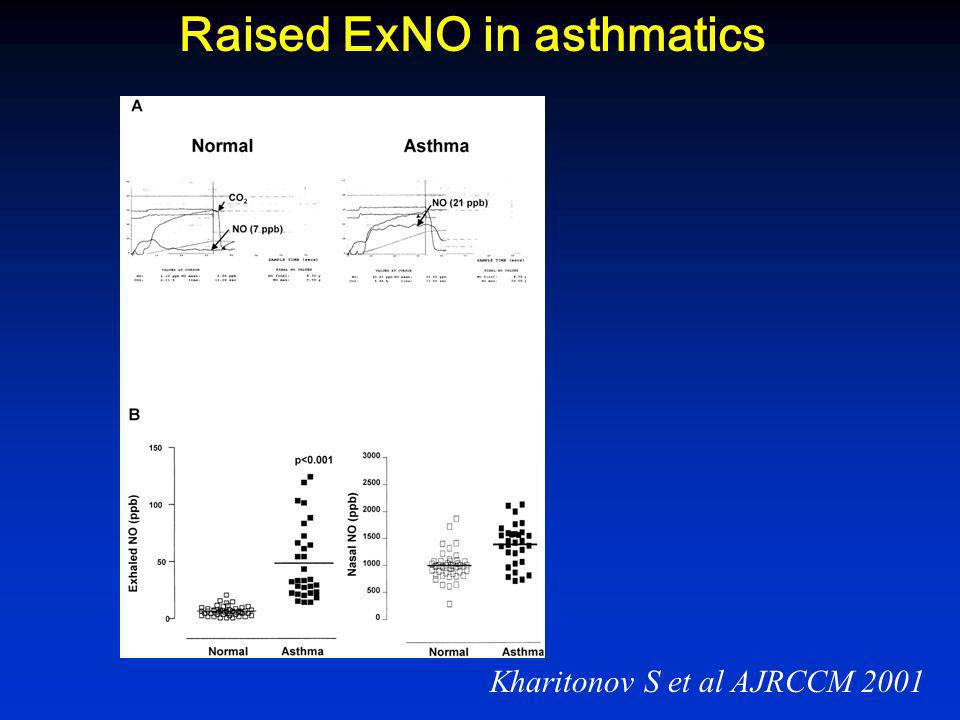Nasal vs bronchial NO Karadag et al 1999