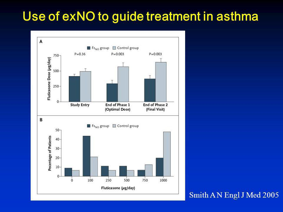 Use of exNO to guide treatment in asthma Smith A N Engl J Med 2005