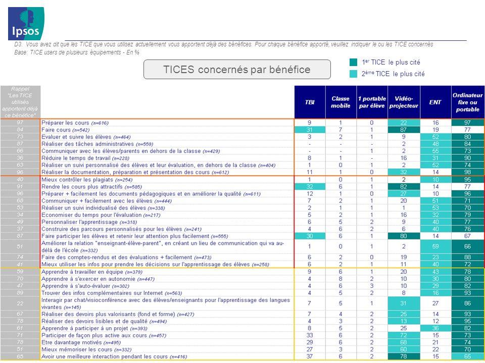 2011 Ipsos Etude sur les enseignants 42 D3.