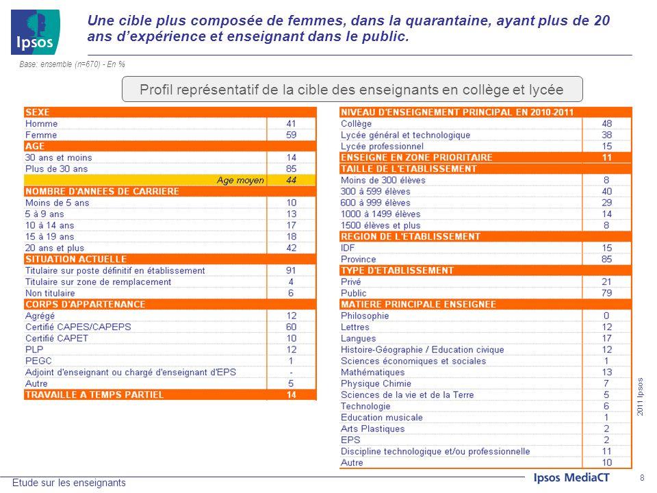 2011 Ipsos Etude sur les enseignants 29 D1.