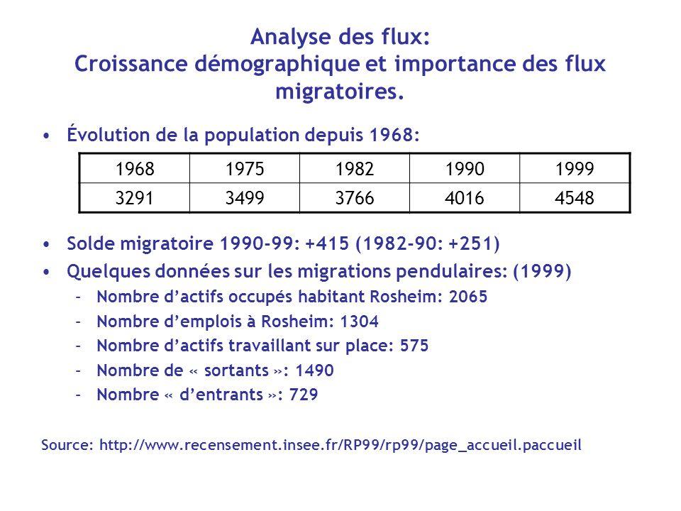 Analyse des flux: Croissance démographique et importance des flux migratoires. Évolution de la population depuis 1968: Solde migratoire 1990-99: +415
