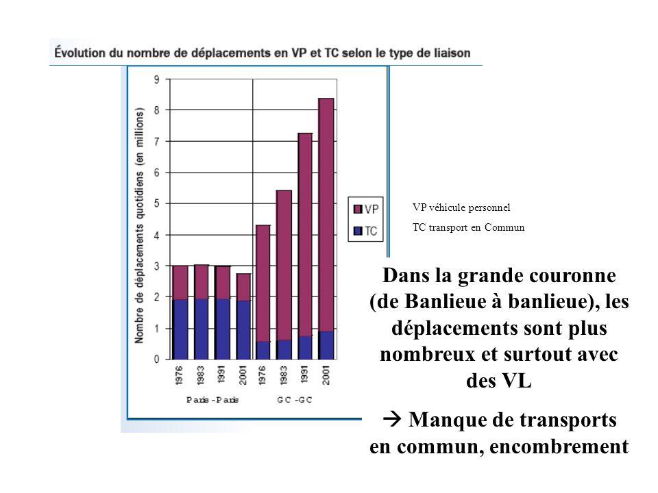 VP véhicule personnel TC transport en Commun Dans la grande couronne (de Banlieue à banlieue), les déplacements sont plus nombreux et surtout avec des